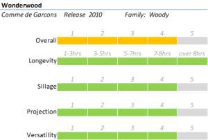 Wonderwood - Rating